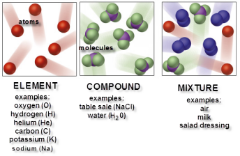 Some examples of mixtures in chemistry.