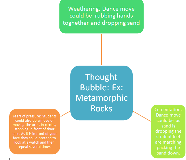 Teaching the rock cycle and dance ideas text images music video hanna j l a nonverbal language for imagining and learning september 2008 accessed july 03 2016 httpedrgepubcontent378491full pdf ccuart Image collections